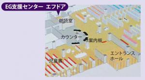 エフドア案内図
